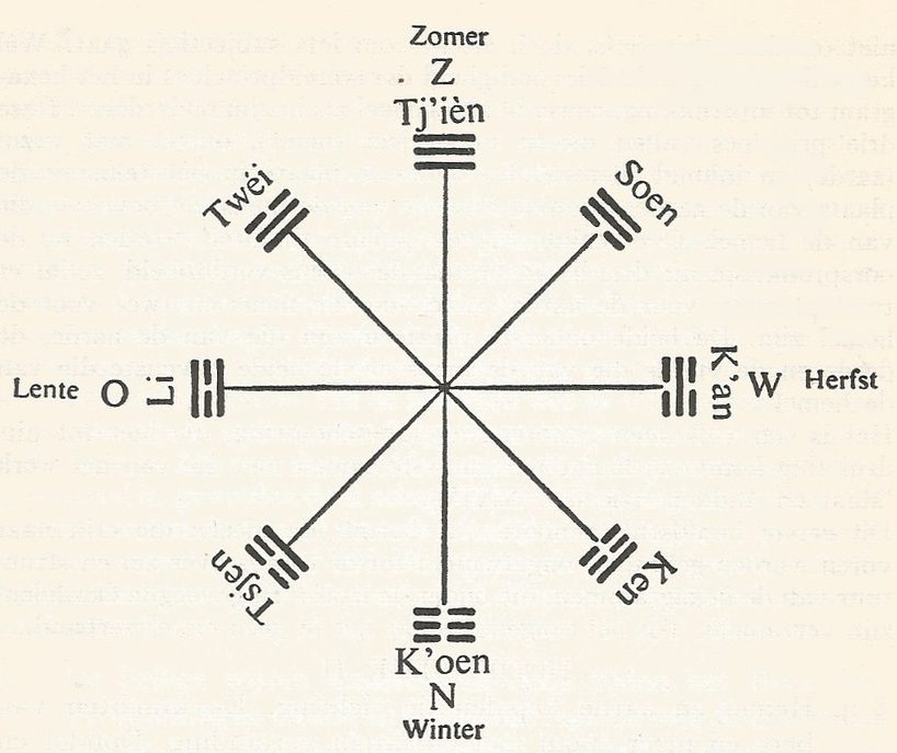 a depiction of the eight trigrams with seasons and wind directions